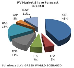 world photovoltaic solar market share